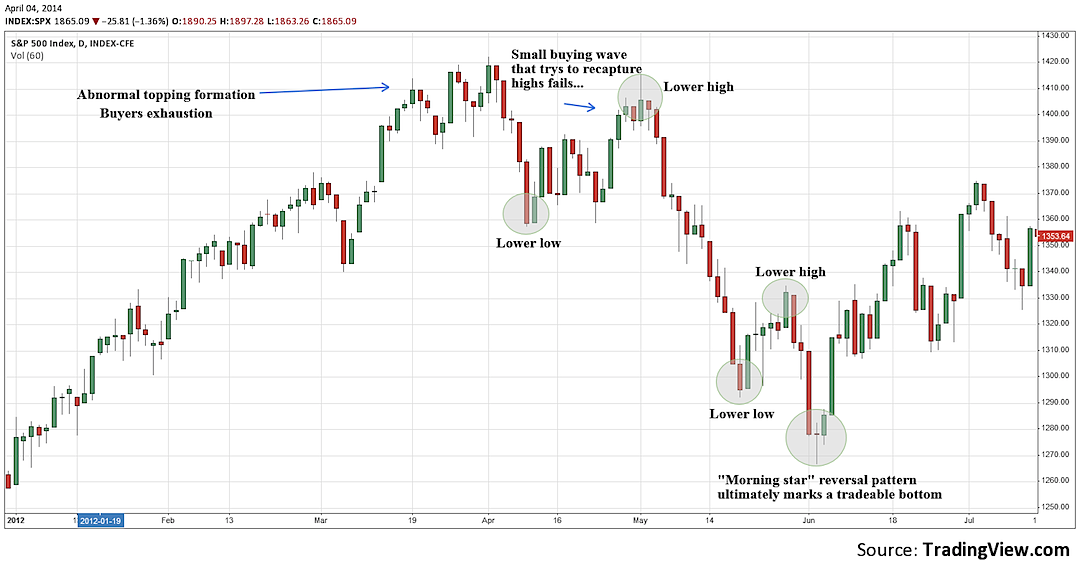 Common Characteristics Of Recent Market Corrections – Stock Market Analysis