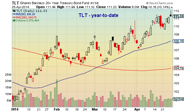 tlt year to date chart 2014