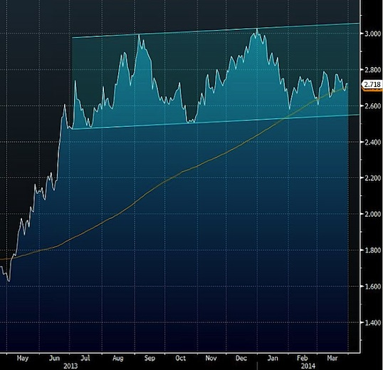 tnx range chart at higher interest rates