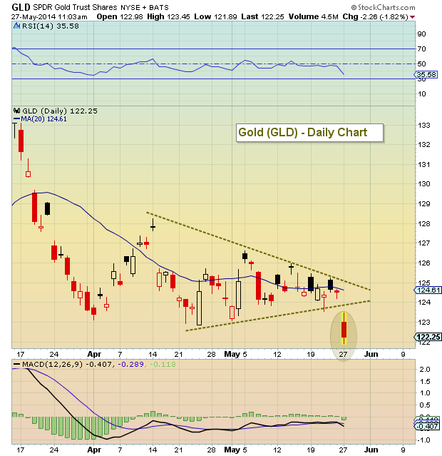 Gld Quote: Breakouts And Breakdowns: Chart Setups To Watch