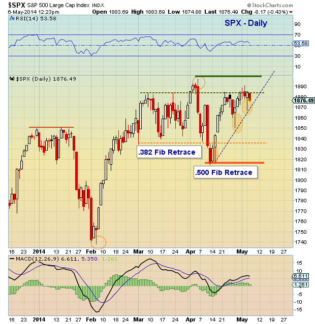 S&P 500 technical support levels May 2014