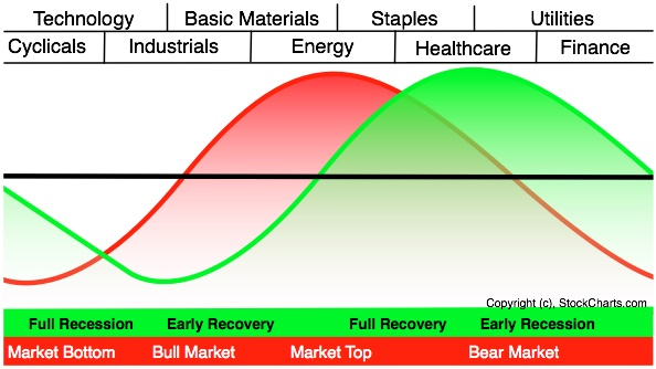sector cycle chart