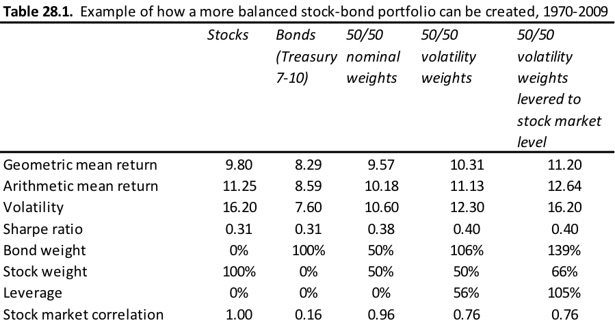 investment leverage in balanced stock bond portfolio