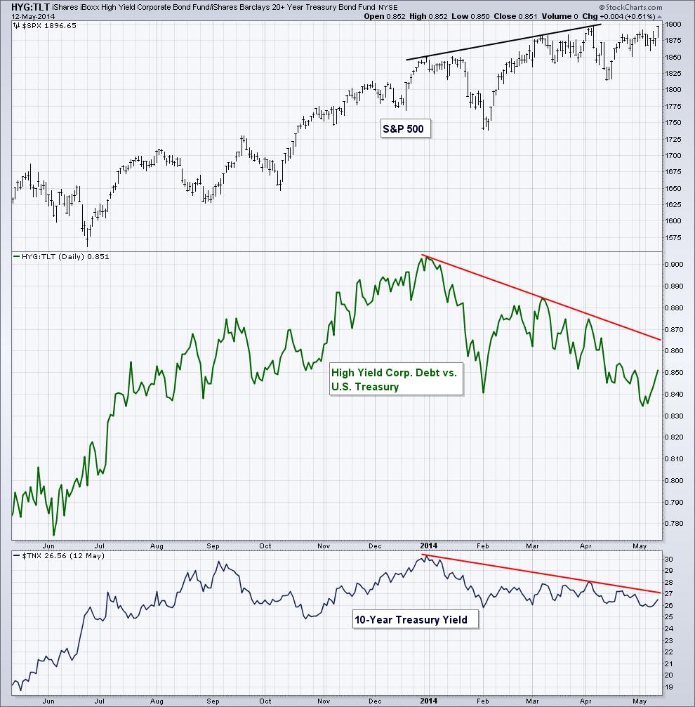 bond divergence chart May 13 2014