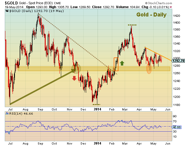 gold prices coiling, may 20 2014