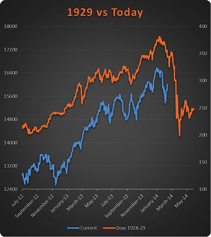 1929 crash chart vs february 2014_algorithm