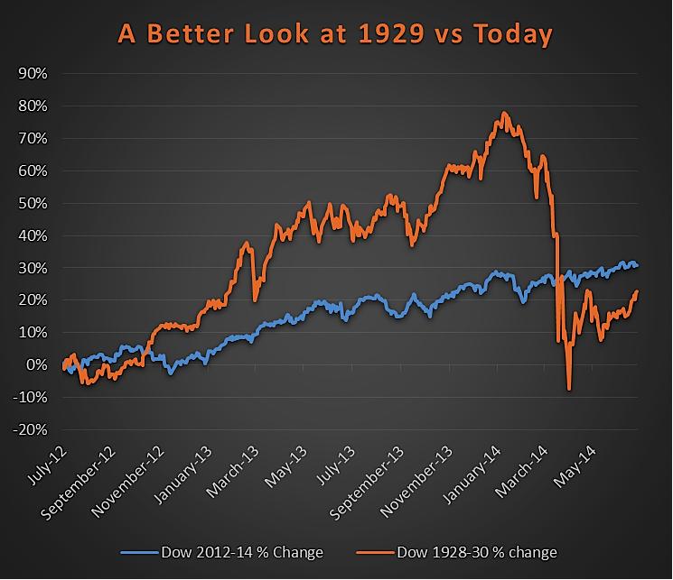 1929 crash percent change vs 2014_chart