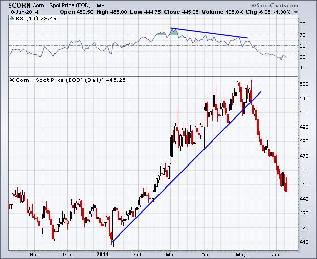 2014 Corn price chart_trend lines