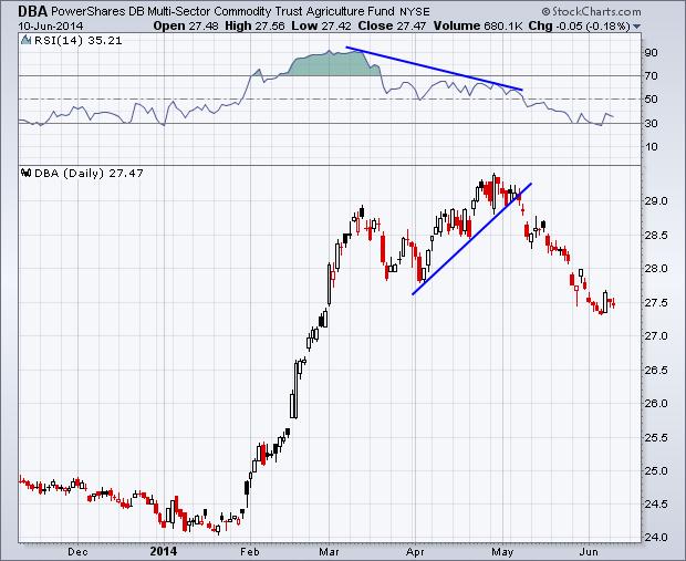 2014 DBA stock price chart_trend lines