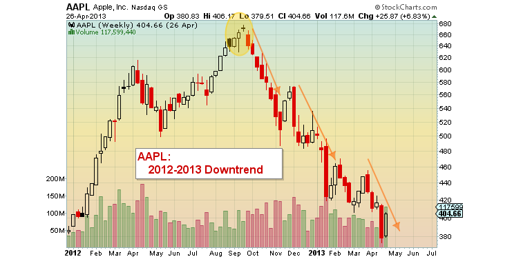AAPL 2012-2013 downtrend stock chart