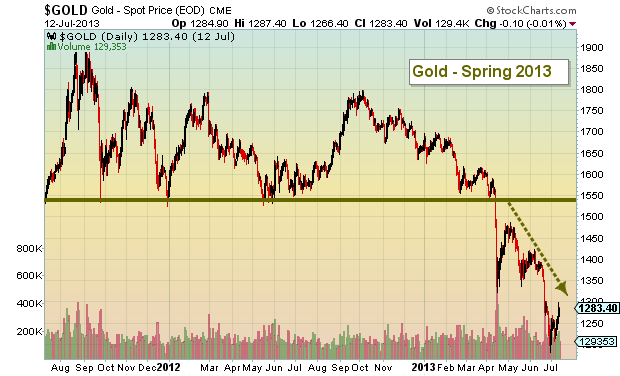 GOLD spring 2013 price chart