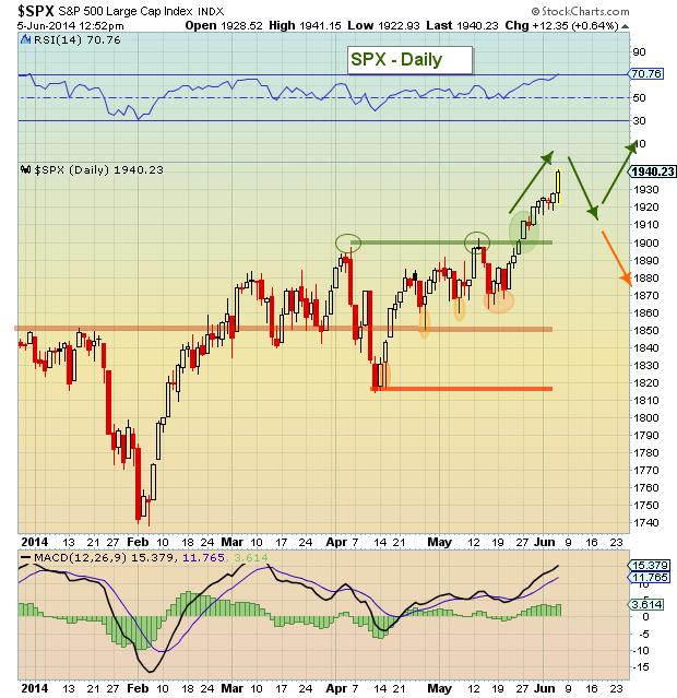 S&P 500 June 2014 price targets