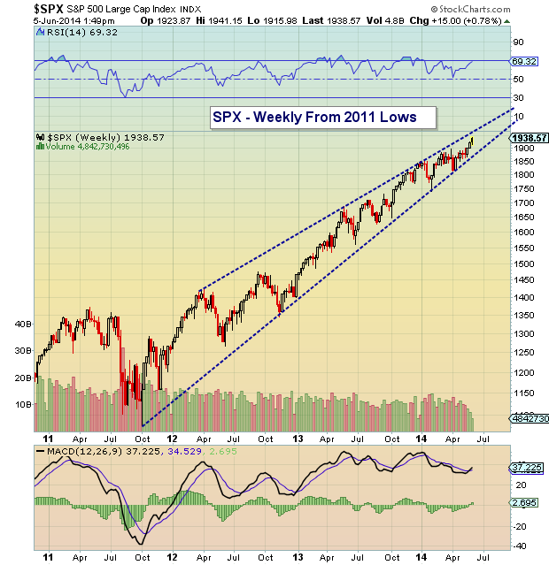SPX weekly trend chart october 2011 to june 2014