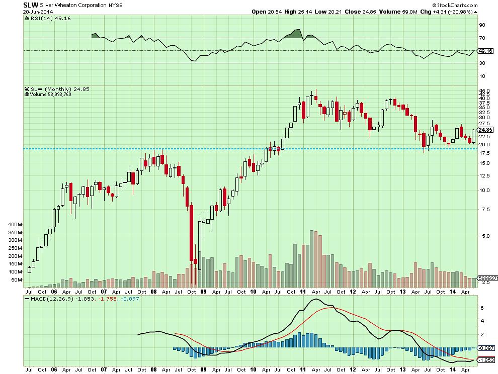 Silver Wheaton long-term stock chart analysis
