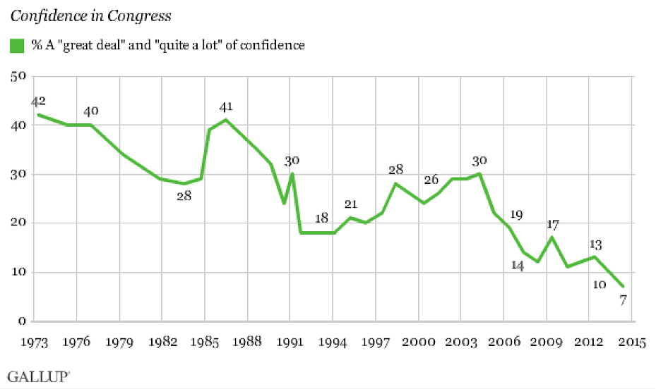 confidence in u.s. congress historical chart