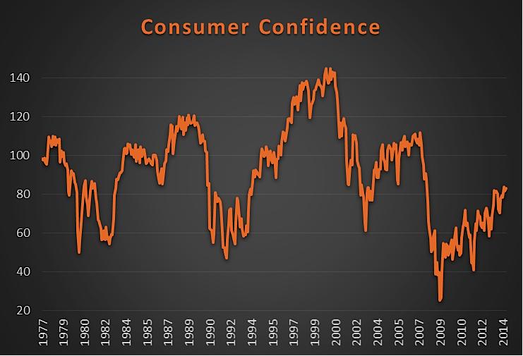 consumer confidence 2014 chart