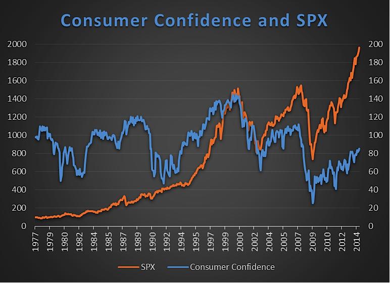 consumer confidence vs s&p 500 historical chart