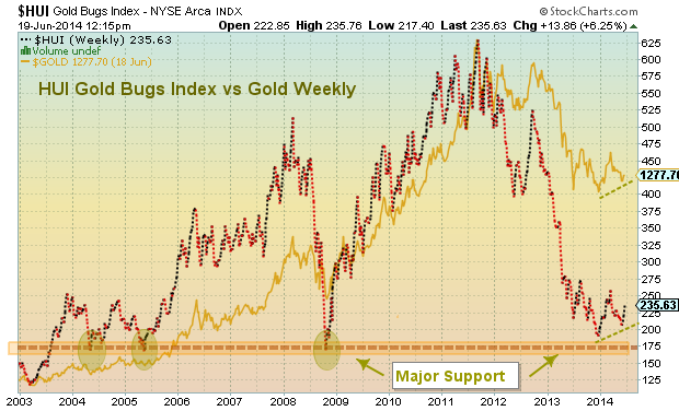 gold bugs gold-miners sentiment chart
