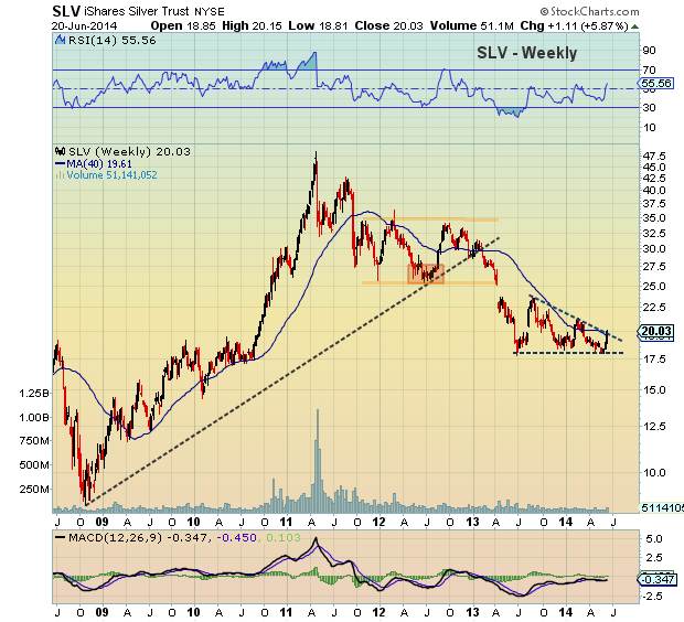 silver etf technical analysis june 2014