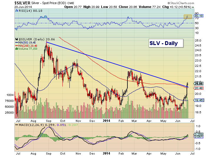 slv silver etf chart analysis