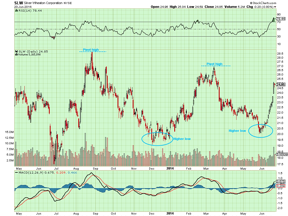 slw technical analysis june 2014