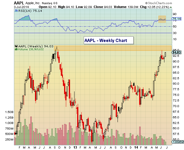 AAPL 52 week highs stock chart