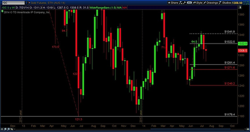 gold fibonacci targets july 2014
