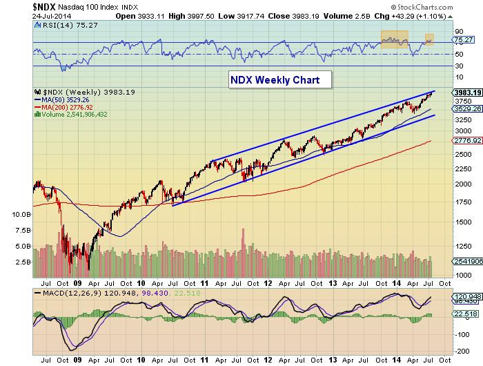 Follow The Leader: What's Next For The Nasdaq 100? - See It
