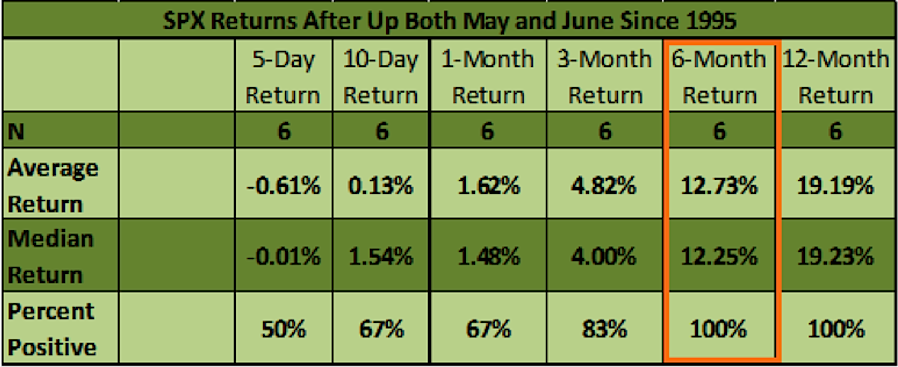 S&P 500 performance since 1995 after up May June