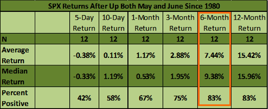 S&P 500 performance when May June up