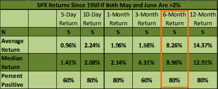 S&P 500 returns if May June up 2 percent