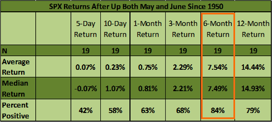 S&P 500 returns_May June up