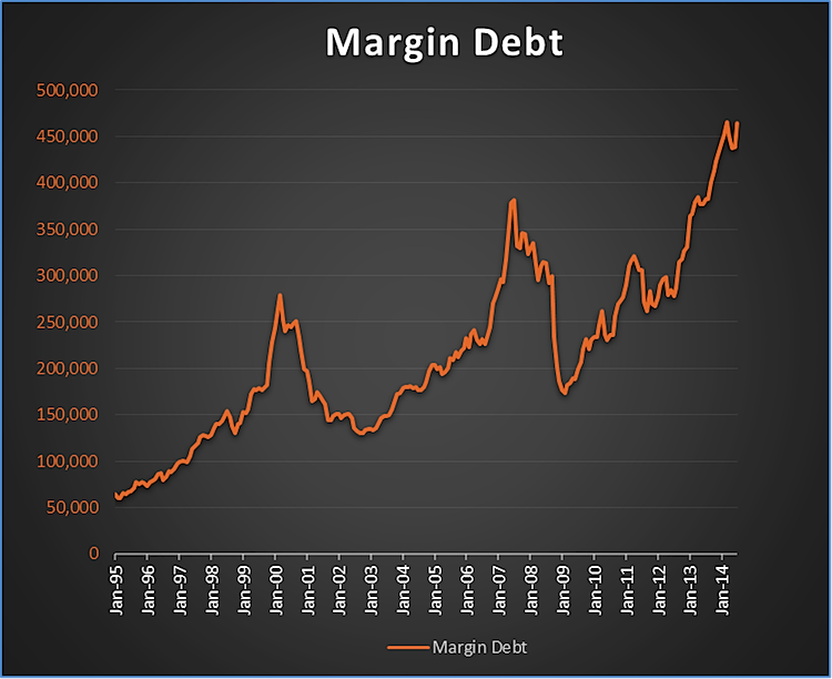 Is Margin Debt Flashing A Major Warning Sign For Stocks?