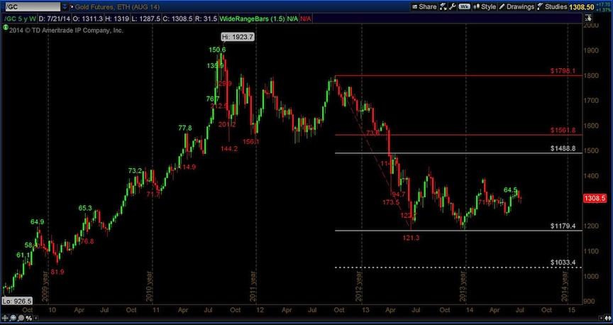 gold fibonacci targets 5 year weekly chart