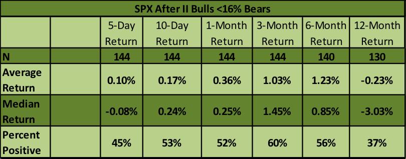investors intelligence bears s&p 500 performance chart
