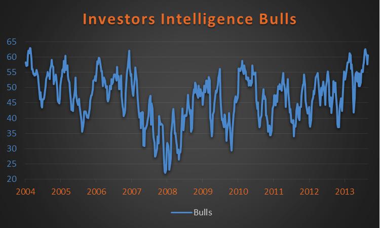investors intelligence bulls 10 year chart