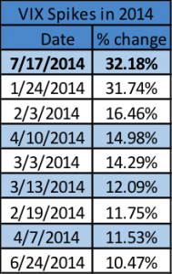 largest vix spikes in 2014