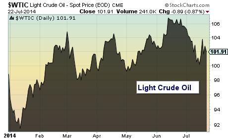 light crude oil spot price chart 2014