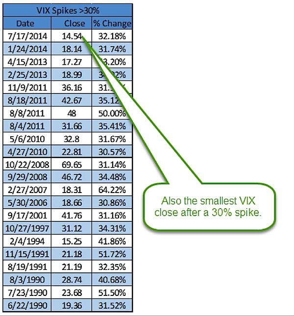 lowest vix closes when vix spikes 30 percent