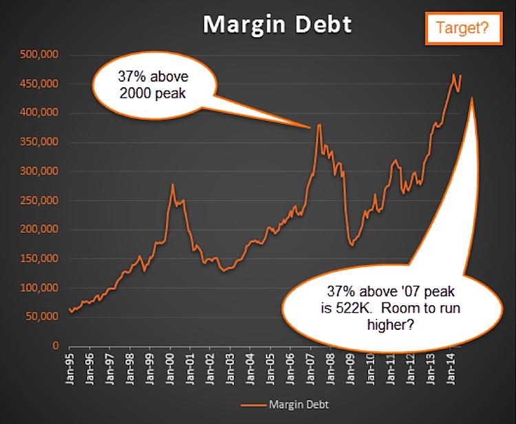 margin debt peaking in 2014 chart