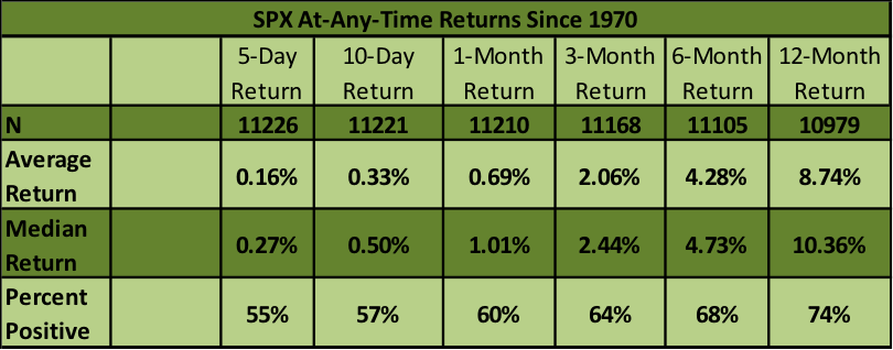 s&p 500 performance any time over time periods