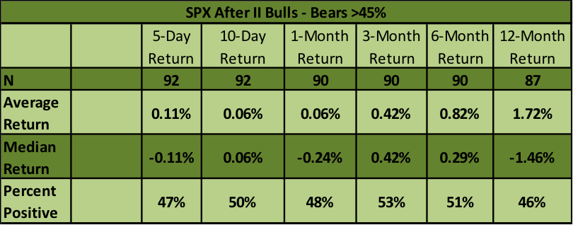 s&p 500 performance investors intelligence bulls bears gap