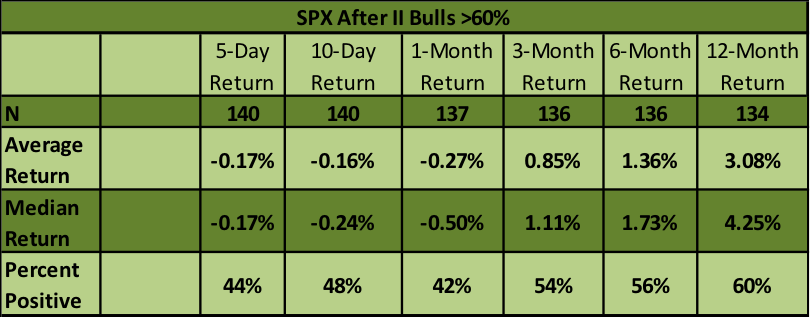 stock market performance investors intelligence bulls over 60