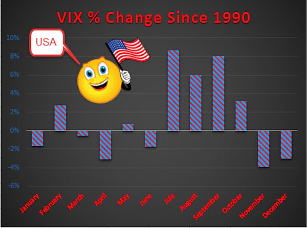 vix performance by month historically