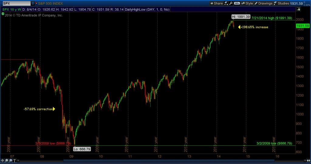 2009 to 2014 bull market chart