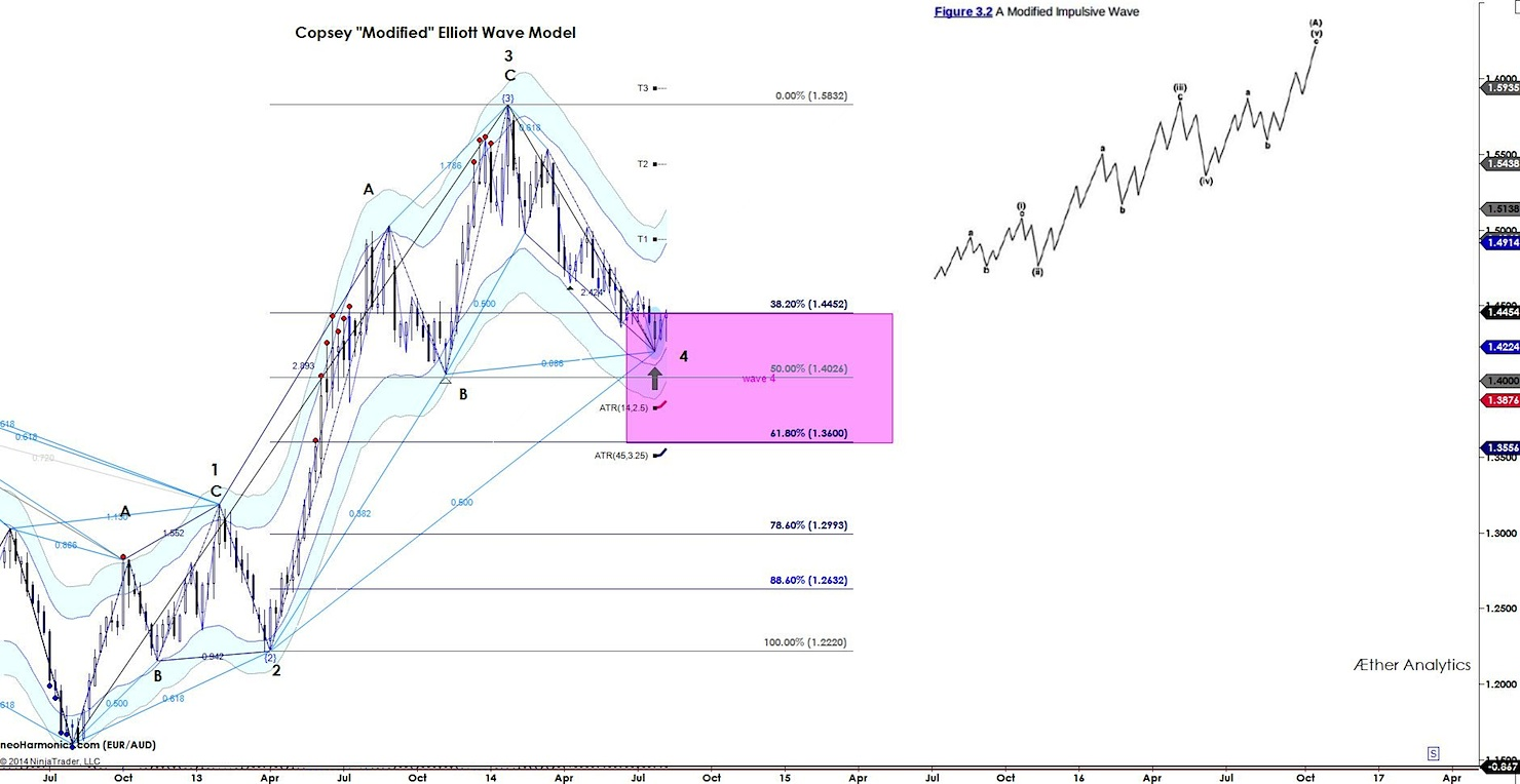 EURAUD: A Case for the Copsey Modified Elliott Wave - See It Market