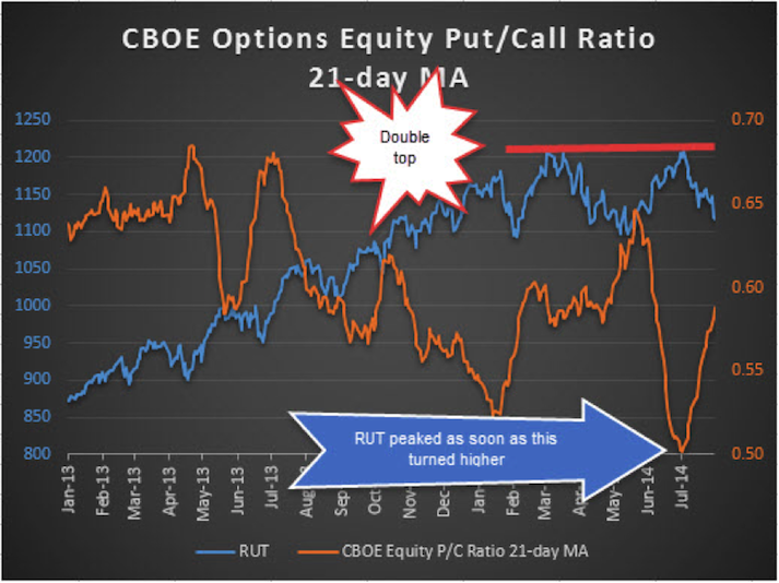 Cboe stock options