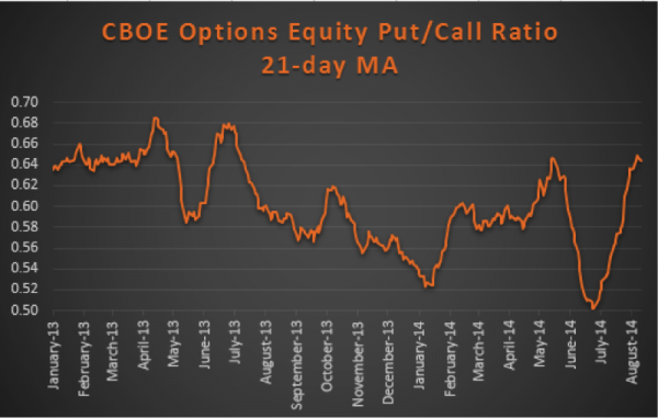 put call ratio extreme august 2014
