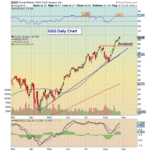 Qqq stock options