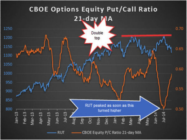 russell 2000 equity put call ratio august